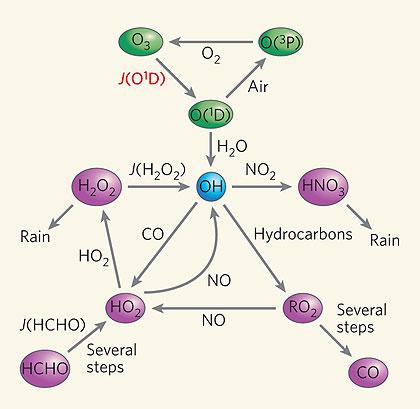 Atmospheric chemistry folder icon