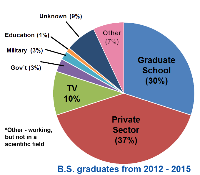 EmploymentPieChart-upd11-2016.png