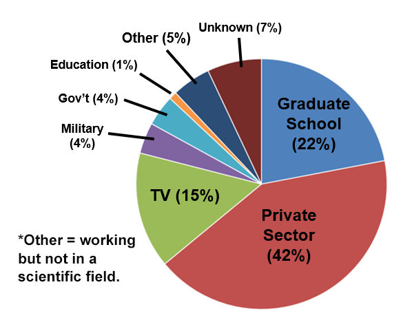Undergrad Employment Pie Chart 2015-2018