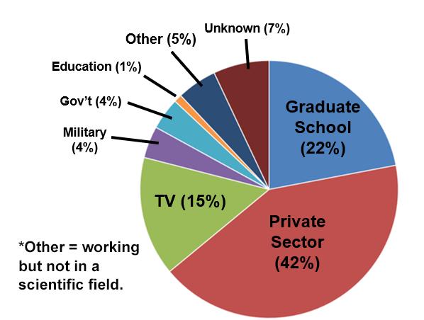 UG Employment Pie Chart 2015-2018_prep Aug 2019.png