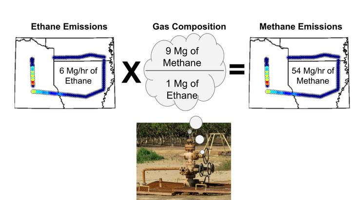 Ethane Emissions